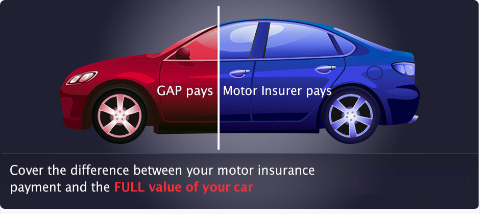 Cover the difference between your motor insurance payment and the FULL value of your car